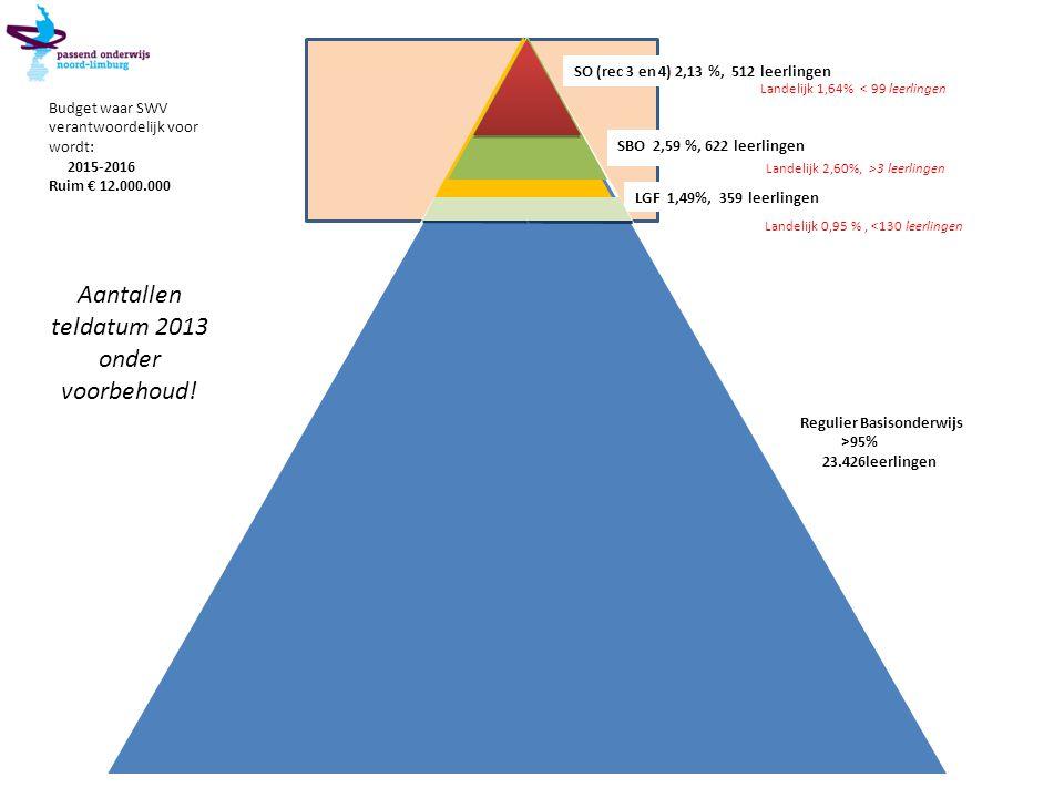 SO (rec 3 en 4) 2,13 %, 512 leerlingen LGF 1,49%, 359 leerlingen SBO 2,59 %, 622 leerlingen Regulier Basisonderwijs >95% 23.426leerlingen 24.558 leerl