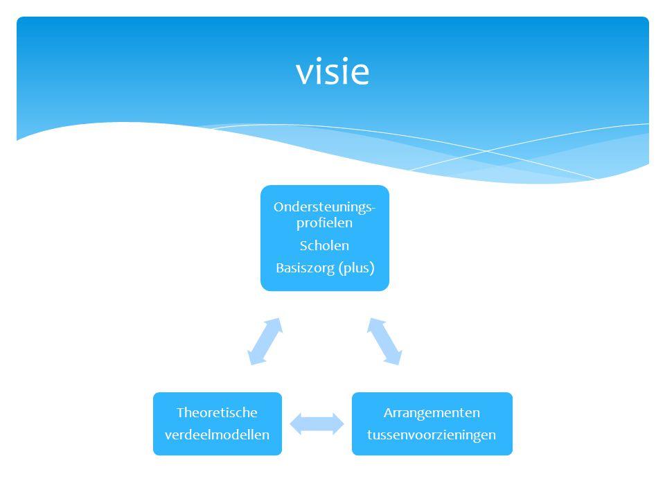 Ondersteunings- profielen Scholen Basiszorg (plus) Arrangementen tussenvoorzieningen Theoretische verdeelmodellen visie