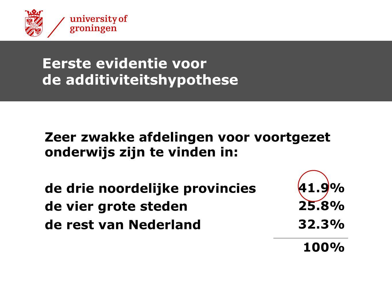 Zeer zwakke afdelingen voor voortgezet onderwijs zijn te vinden in: de drie noordelijke provincies 41.9% de vier grote steden 25.8% de rest van Nederland 32.3% 100% Eerste evidentie voor de additiviteitshypothese