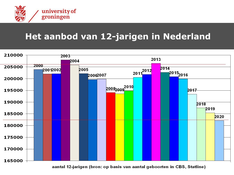 Het aanbod van 12-jarigen in Nederland
