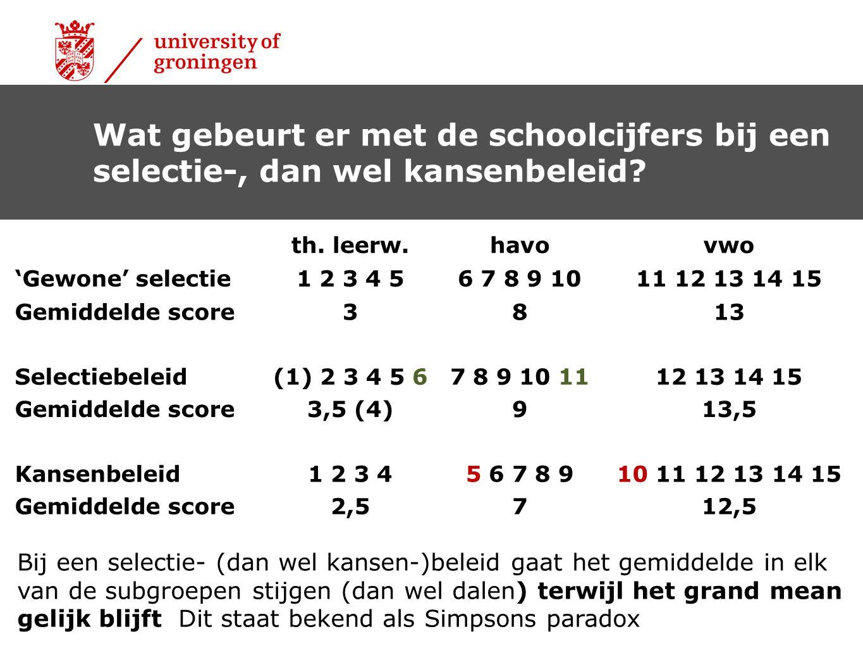 Wat gebeurt er met de schoolcijfers bij een selectie-, dan wel kansenbeleid? th. leerw.havovwo 'Gewone' selectie1 2 3 4 56 7 8 9 1011 12 13 14 15 Gemi