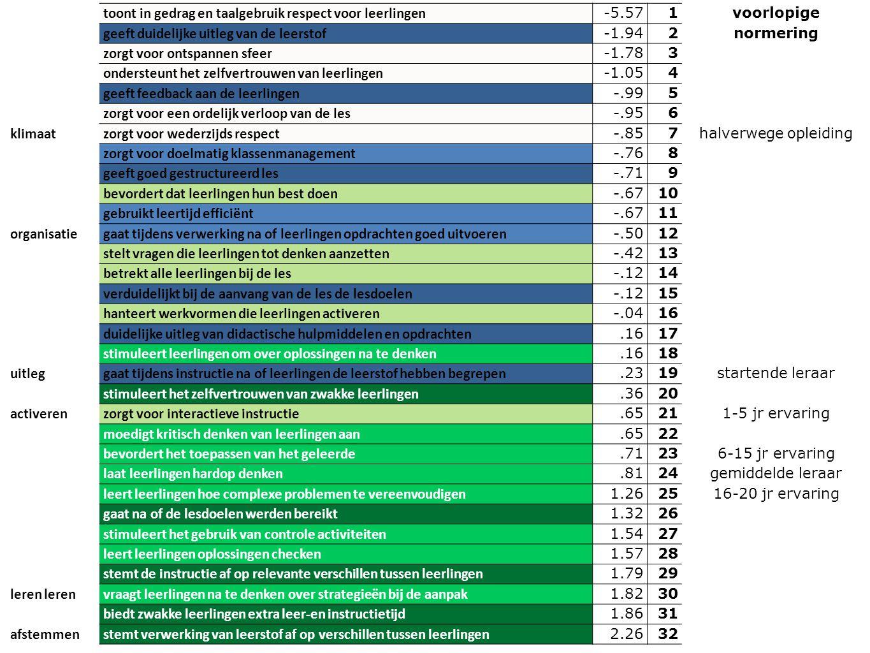 toont in gedrag en taalgebruik respect voor leerlingen -5.571 voorlopige normering geeft duidelijke uitleg van de leerstof -1.942 zorgt voor ontspanne