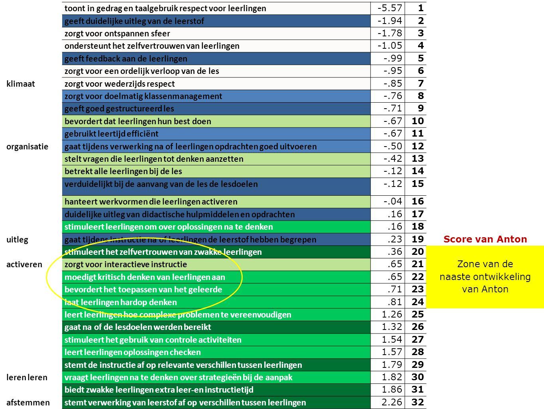 toont in gedrag en taalgebruik respect voor leerlingen -5.571 geeft duidelijke uitleg van de leerstof -1.942 zorgt voor ontspannen sfeer -1.783 ondersteunt het zelfvertrouwen van leerlingen -1.054 geeft feedback aan de leerlingen -.995 zorgt voor een ordelijk verloop van de les -.956 klimaatzorgt voor wederzijds respect -.857 zorgt voor doelmatig klassenmanagement -.768 geeft goed gestructureerd les -.719 bevordert dat leerlingen hun best doen -.6710 gebruikt leertijd efficiënt -.6711 organisatiegaat tijdens verwerking na of leerlingen opdrachten goed uitvoeren -.5012 stelt vragen die leerlingen tot denken aanzetten -.4213 betrekt alle leerlingen bij de les -.1214 verduidelijkt bij de aanvang van de les de lesdoelen -.1215 hanteert werkvormen die leerlingen activeren -.0416 duidelijke uitleg van didactische hulpmiddelen en opdrachten.1617 stimuleert leerlingen om over oplossingen na te denken.1618 uitleggaat tijdens instructie na of leerlingen de leerstof hebben begrepen.2319Score van Anton stimuleert het zelfvertrouwen van zwakke leerlingen.3620 activerenzorgt voor interactieve instructie.6521Zone van de moedigt kritisch denken van leerlingen aan.6522naaste ontwikkeling bevordert het toepassen van het geleerde.7123van Anton laat leerlingen hardop denken.8124 leert leerlingen hoe complexe problemen te vereenvoudigen 1.2625 gaat na of de lesdoelen werden bereikt 1.3226 stimuleert het gebruik van controle activiteiten 1.5427 leert leerlingen oplossingen checken 1.5728 stemt de instructie af op relevante verschillen tussen leerlingen 1.7929 leren vraagt leerlingen na te denken over strategieën bij de aanpak 1.8230 biedt zwakke leerlingen extra leer-en instructietijd 1.8631 afstemmenstemt verwerking van leerstof af op verschillen tussen leerlingen 2.2632