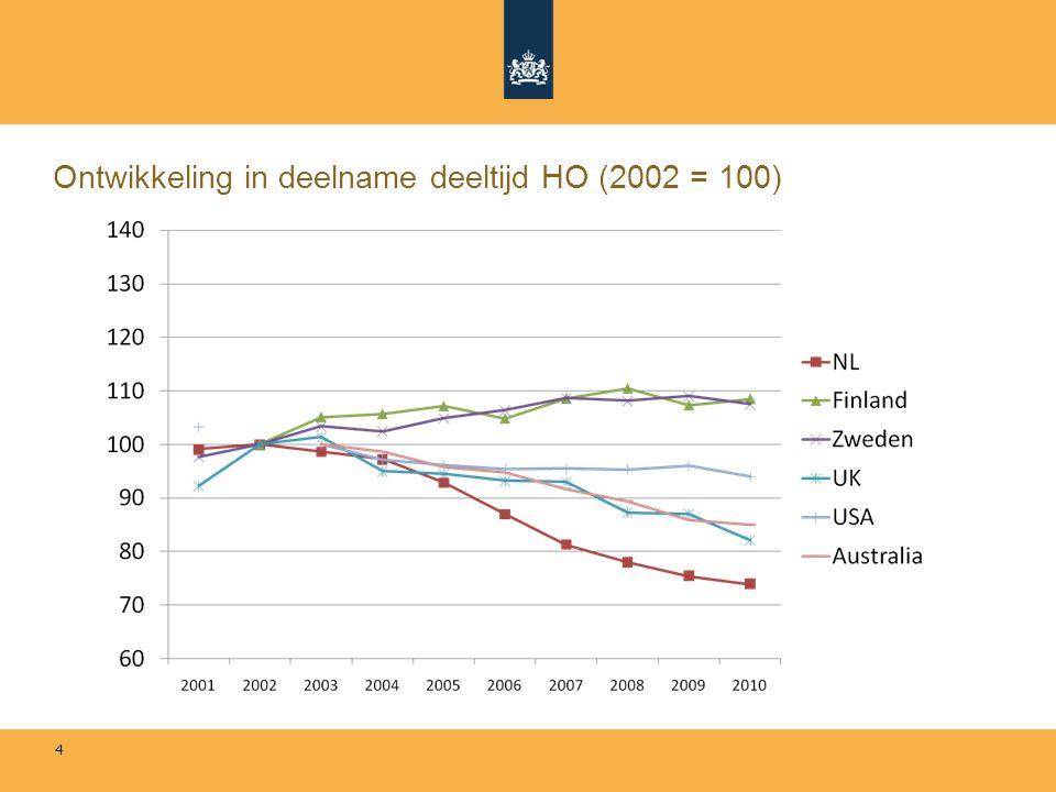 4 Ontwikkeling in deelname deeltijd HO (2002 = 100)