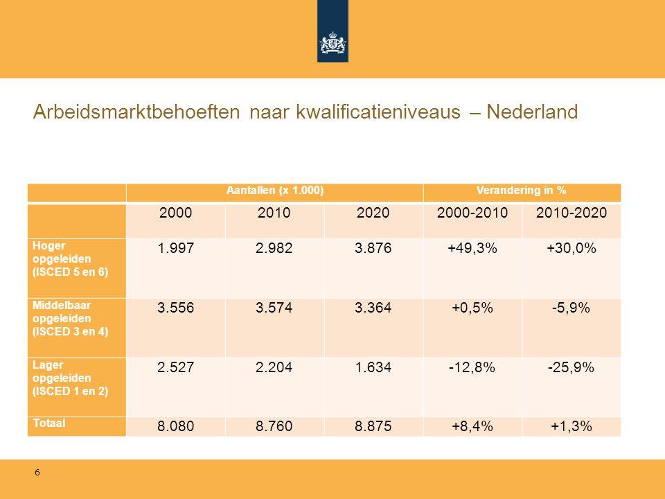 Arbeidsmarktbehoeften naar kwalificatieniveaus – Nederland Aantallen (x 1.000)Verandering in % 2000201020202000-20102010-2020 Hoger opgeleiden (ISCED 5 en 6) 1.9972.9823.876+49,3%+30,0% Middelbaar opgeleiden (ISCED 3 en 4) 3.5563.5743.364+0,5%-5,9% Lager opgeleiden (ISCED 1 en 2) 2.5272.2041.634-12,8%-25,9% Totaal 8.0808.7608.875+8,4%+1,3% 6