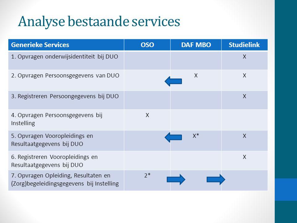 Analyse bestaande services Generieke ServicesOSODAF MBOStudielink 1. Opvragen onderwijsidentiteit bij DUOX 2. Opvragen Persoonsgegevens van DUOXX 3. R