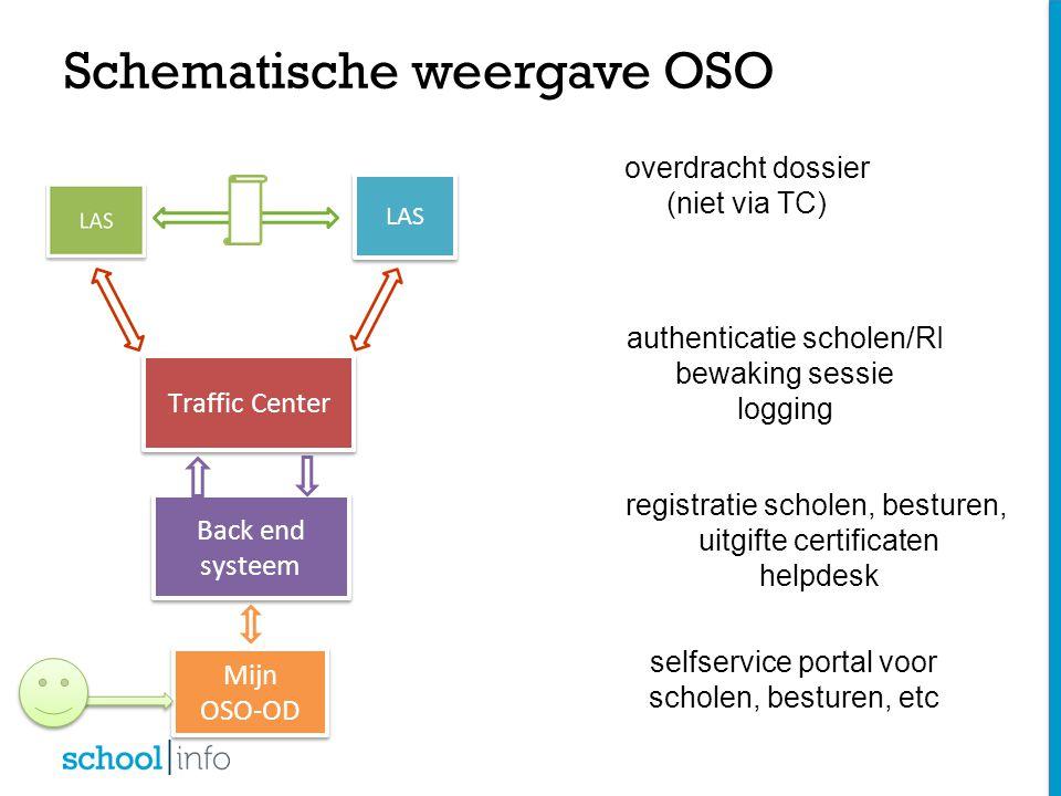 Schematische weergave OSO LAS Traffic Center Back end systeem Mijn OSO-OD Mijn OSO-OD overdracht dossier (niet via TC) authenticatie scholen/RI bewaki