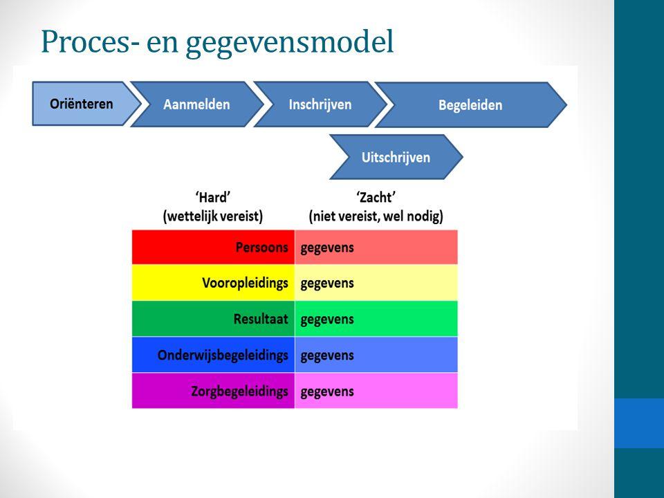 Proces- en gegevensmodel