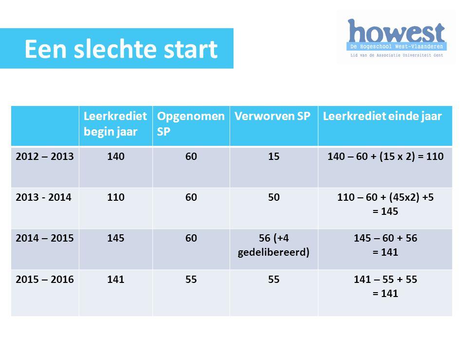Leerkrediet begin jaar Opgenomen SP Verworven SPLeerkrediet einde jaar 2012 – 20131406015140 – 60 + (15 x 2) = 110 2013 - 20141106050110 – 60 + (45x2)