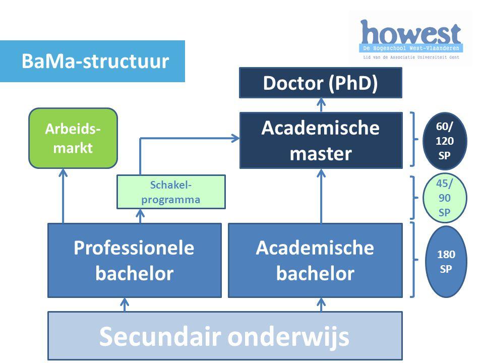 180 SP 45/ 90 SP 60/ 120 SP Secundair onderwijs Professionele bachelor Academische bachelor Schakel- programma Academische master Arbeids- markt Docto