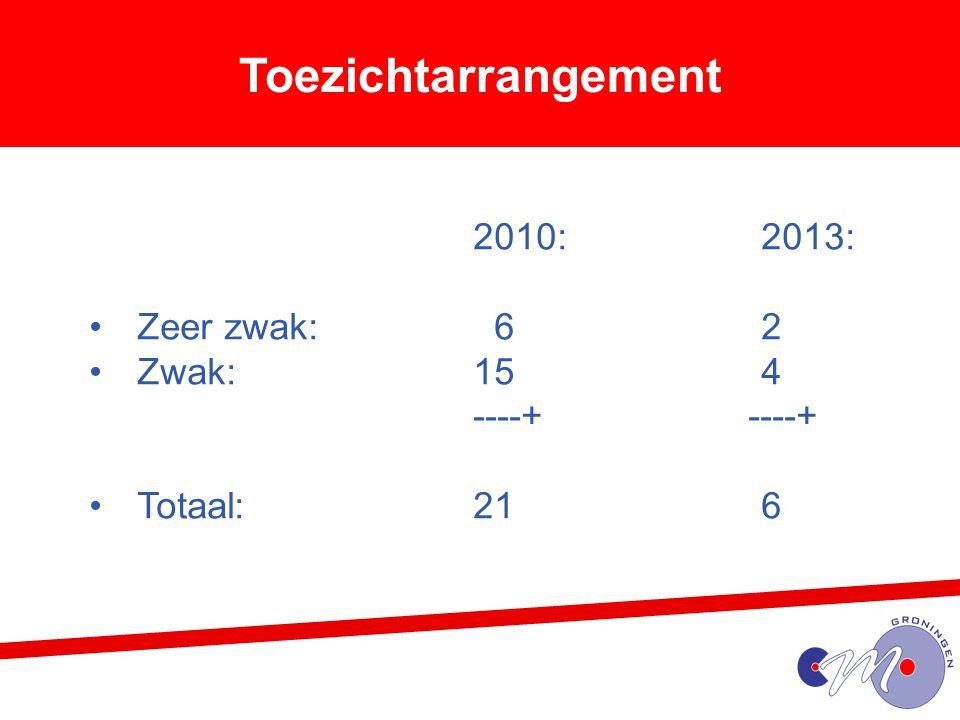 Toezichtarrangement 2010:2013: Zeer zwak: 62 Zwak:154 ----+ Totaal:216
