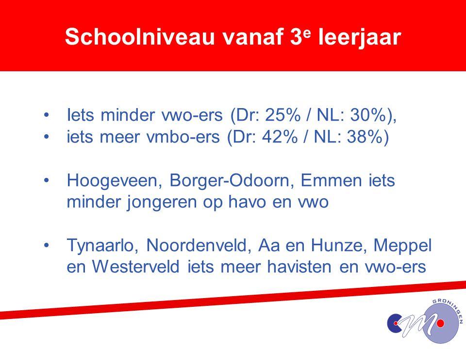 Schoolniveau vanaf 3 e leerjaar Iets minder vwo-ers (Dr: 25% / NL: 30%), iets meer vmbo-ers (Dr: 42% / NL: 38%) Hoogeveen, Borger-Odoorn, Emmen iets minder jongeren op havo en vwo Tynaarlo, Noordenveld, Aa en Hunze, Meppel en Westerveld iets meer havisten en vwo-ers