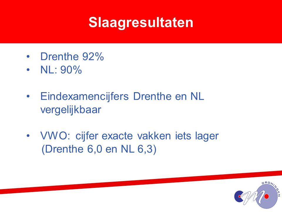 Slaagresultaten Drenthe 92% NL: 90% Eindexamencijfers Drenthe en NL vergelijkbaar VWO: cijfer exacte vakken iets lager (Drenthe 6,0 en NL 6,3)