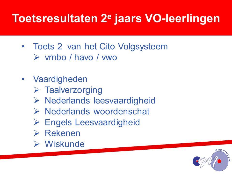 Toetsresultaten 2 e jaars VO-leerlingen Toets 2 van het Cito Volgsysteem  vmbo / havo / vwo Vaardigheden  Taalverzorging  Nederlands leesvaardighei