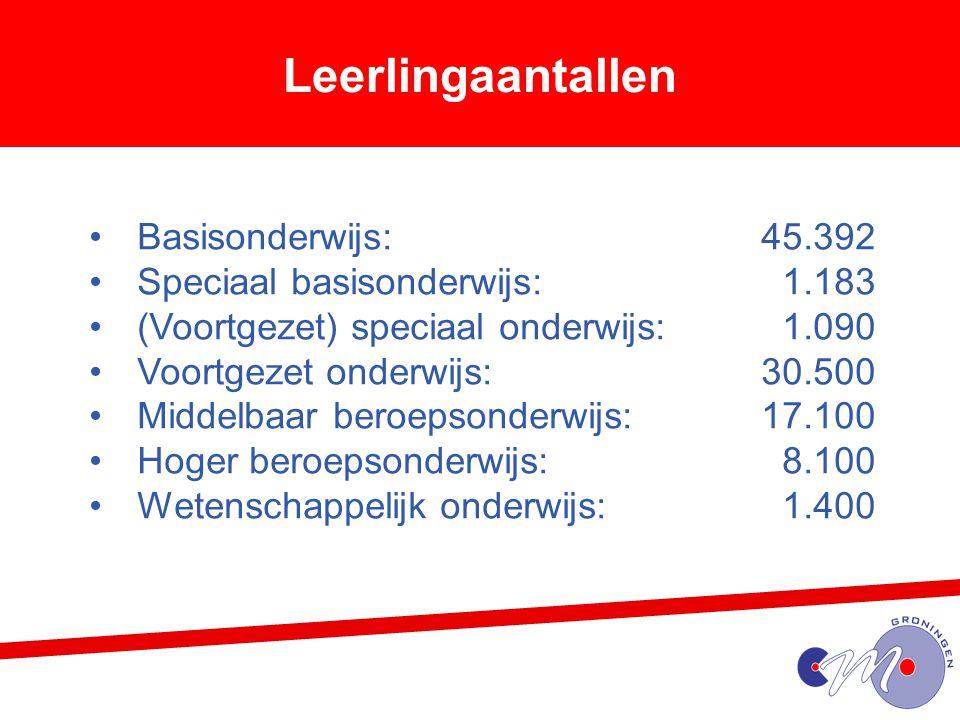 Leerlingaantallen Basisonderwijs: 45.392 Speciaal basisonderwijs: 1.183 (Voortgezet) speciaal onderwijs: 1.090 Voortgezet onderwijs: 30.500 Middelbaar