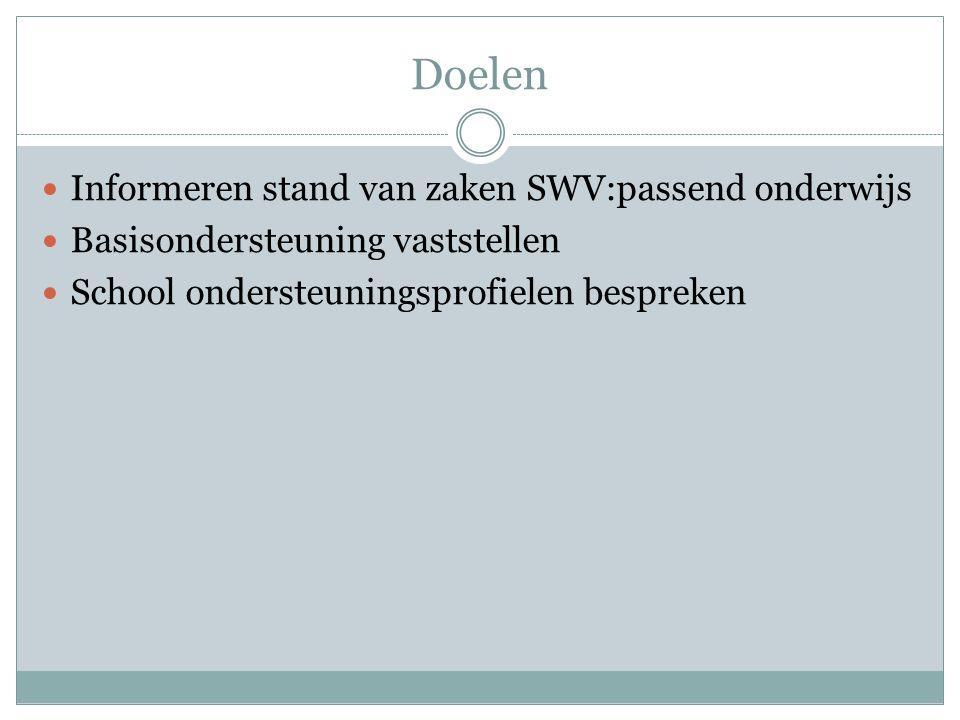 Vandaag Per school Vaststellen document Basisondersteuning Overleg over School Ondersteunings Profiel