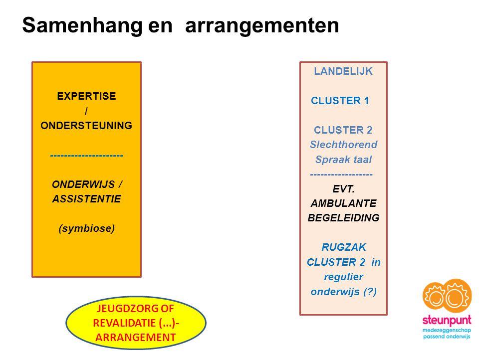LANDELIJK CLUSTER 1 CLUSTER 2 Slechthorend Spraak taal ------------------ EVT. AMBULANTE BEGELEIDING RUGZAK CLUSTER 2 in regulier onderwijs (?) EXPERT