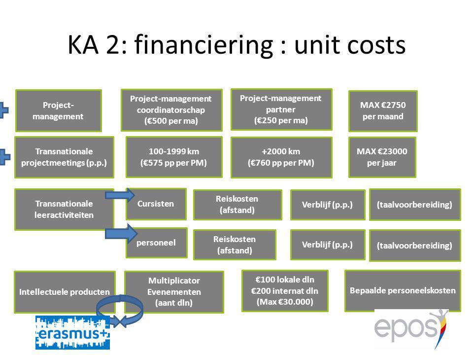 KA 2: financiering : unit costs Reiskosten (afstand) Transnationale projectmeetings (p.p.) Verblijf (p.p.) Project- management Project-management coordinatorschap (€500 per ma) Bepaalde personeelskosten Project-management partner (€250 per ma) Intellectuele producten Multiplicator Evenementen (aant dln) Transnationale leeractiviteiten Cursisten (taalvoorbereiding) personeel Verblijf (p.p.) (taalvoorbereiding) Reiskosten (afstand) 100-1999 km (€575 pp per PM) +2000 km (€760 pp per PM) MAX €23000 per jaar MAX €2750 per maand €100 lokale dln €200 internat dln (Max €30.000)