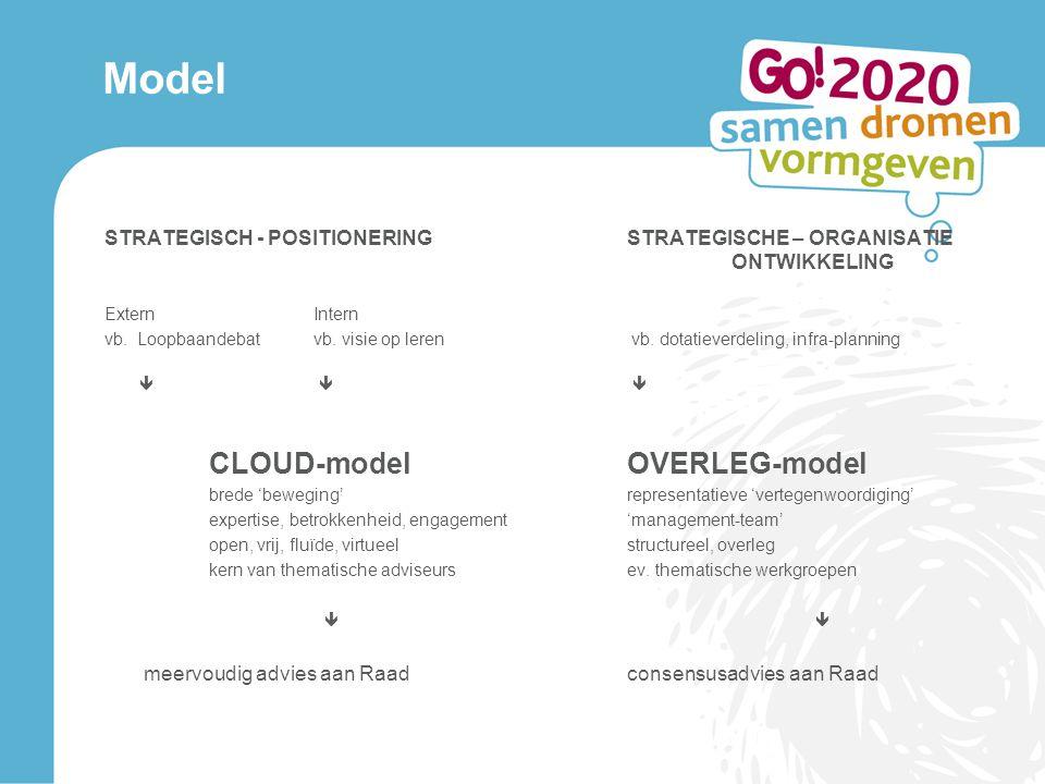 Model STRATEGISCH - POSITIONERINGSTRATEGISCHE – ORGANISATIE ONTWIKKELING ExternIntern vb. Loopbaandebatvb. visie op leren vb. dotatieverdeling, infra-