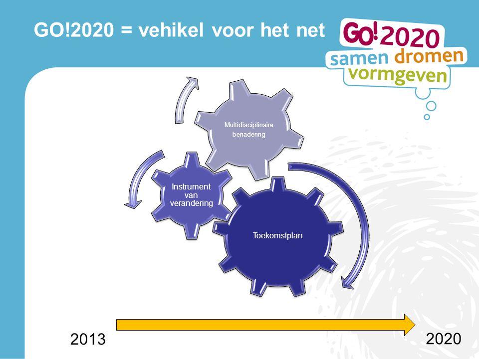 Lerend Netwerk GO!2020 Structuur: Regionale G0!2020 teams (per provincie, 5 ) Horizontale samenwerking tussen de bestuursniveaus Invulling: Thematische vanuit de 5 strategische programma's Focus op beleidsplanning en op concrete actieplanning Deelname: Partners: SGR (+ scholen/instellingen) en CD Multidisciplinaire en wisselende samenstelling