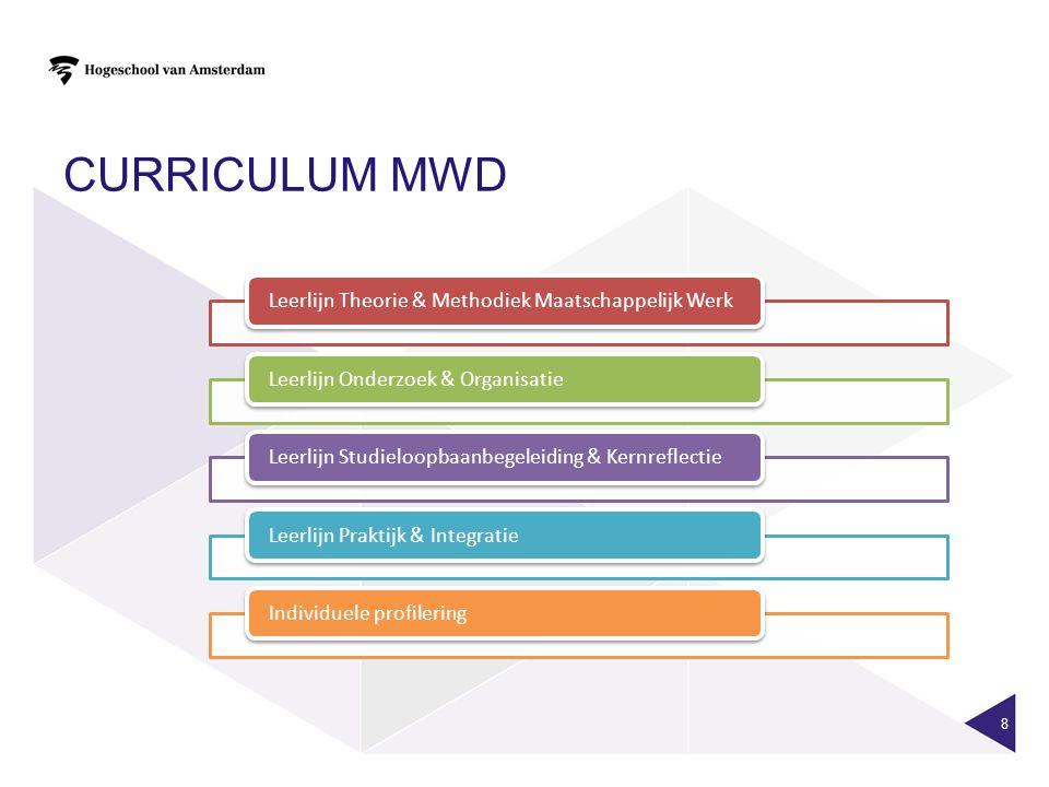 CURRICULUM MWD 8
