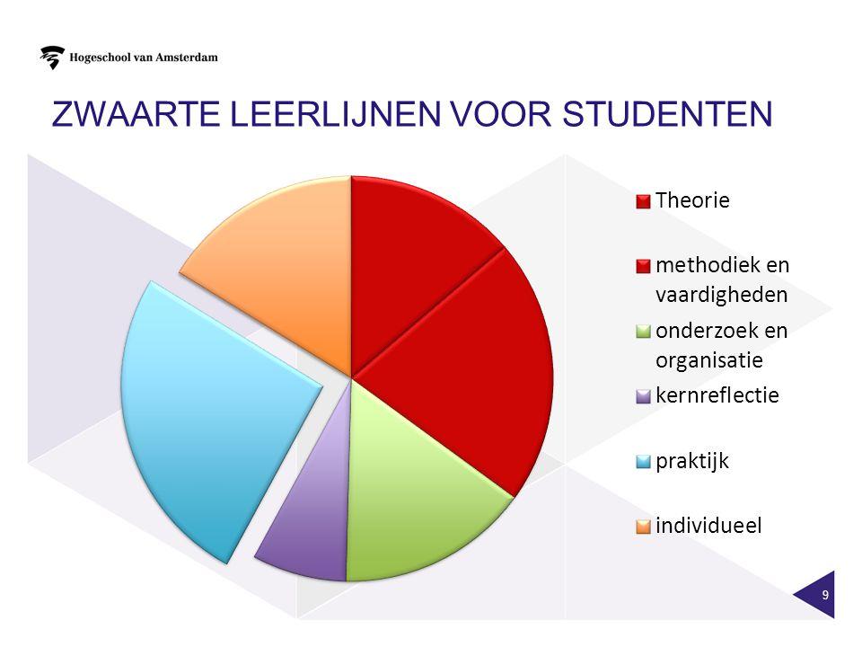 ZWAARTE LEERLIJNEN VOOR STUDENTEN 9