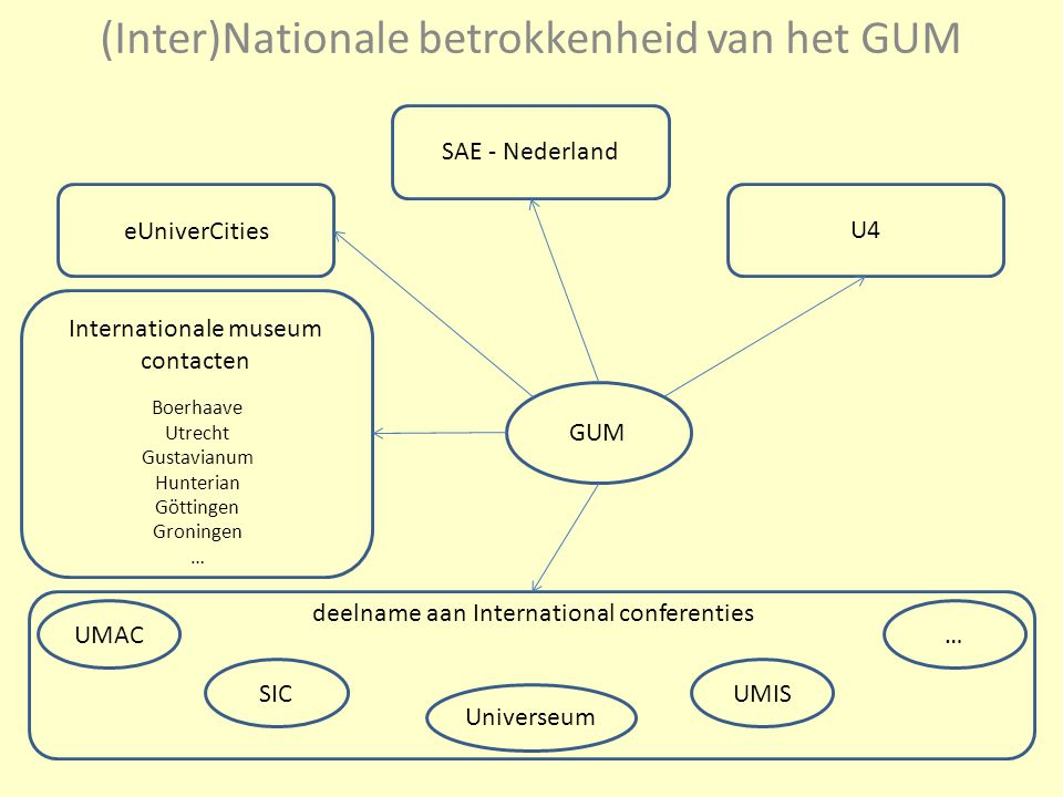(Inter)Nationale betrokkenheid van het GUM GUM deelname aan International conferenties UMACSIC Universeum UMIS… Internationale museum contacten Boerhaave Utrecht Gustavianum Hunterian Göttingen Groningen … eUniverCities SAE - Nederland U4