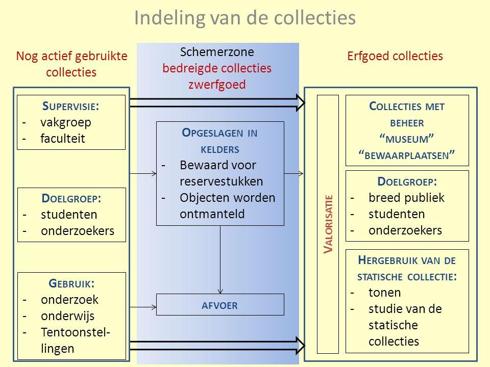 Bron: Balans en perspectief, Academisch erfgoed in Vlaanderen – studie 2011-2012 Situatie in Vlaanderen 2012 Situatie aan de UGent 2012Situatie aan de UGent 2014