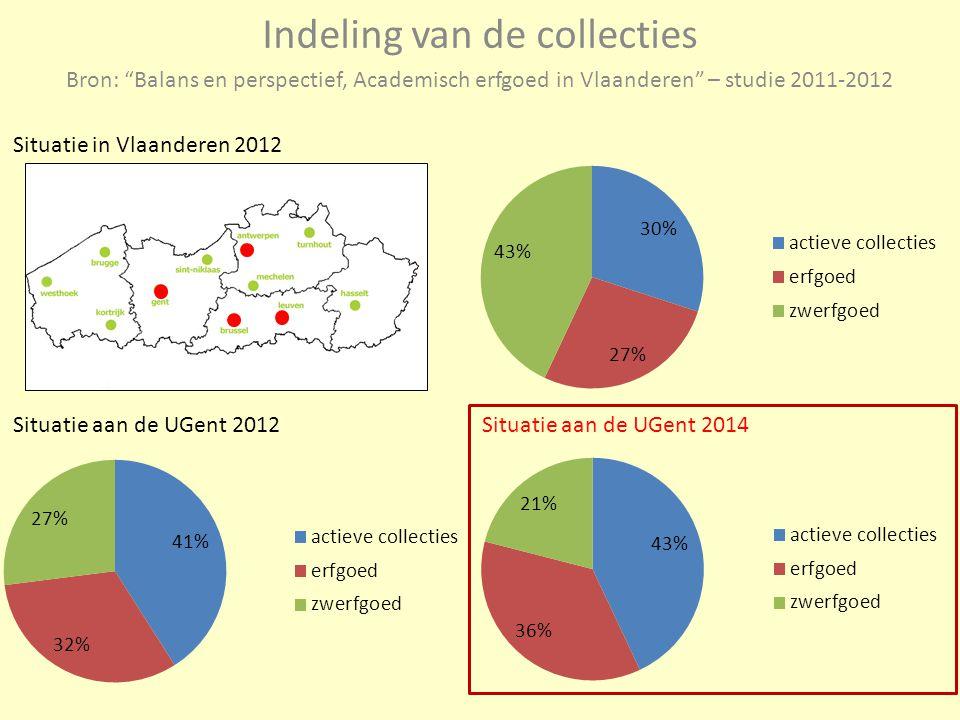 """Bron: """"Balans en perspectief, Academisch erfgoed in Vlaanderen"""" – studie 2011-2012 Situatie in Vlaanderen 2012 Situatie aan de UGent 2012Situatie aan"""