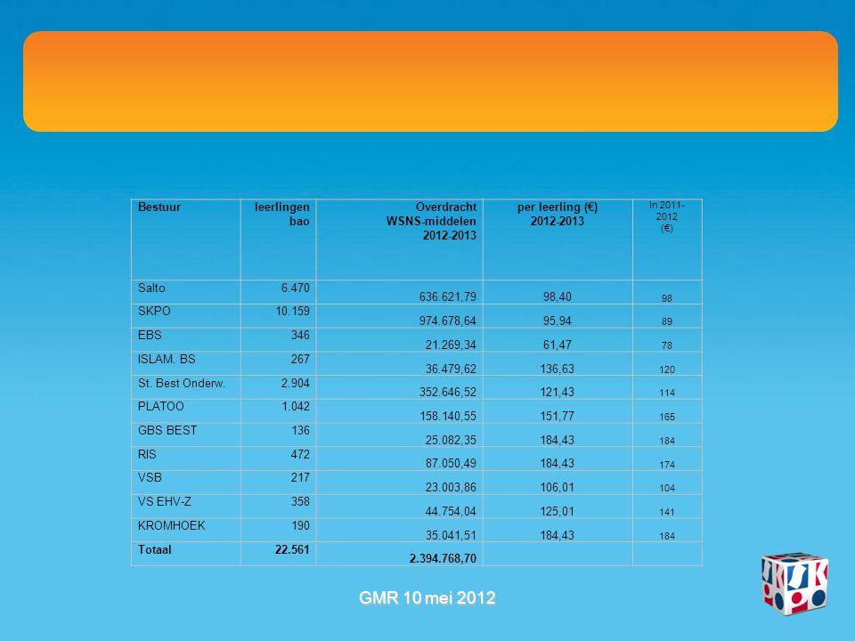 Bestuur leerlingen bao Overdracht WSNS-middelen 2012-2013 per leerling (€) 2012-2013 In 2011- 2012 (€) Salto6.470 636.621,7998,40 98 SKPO10.159 974.678,6495,94 89 EBS346 21.269,3461,47 78 ISLAM.