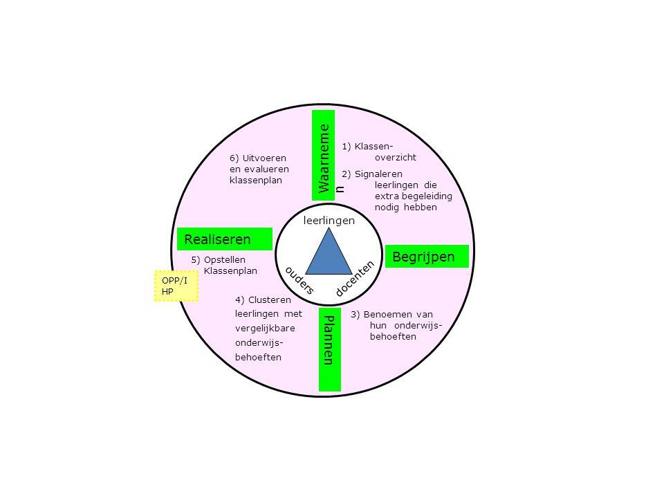 Begrijpen Waarneme n Plannen Realiseren 1) Klassen- overzicht 2) Signaleren leerlingen die extra begeleiding nodig hebben 3) Benoemen van hun onderwij