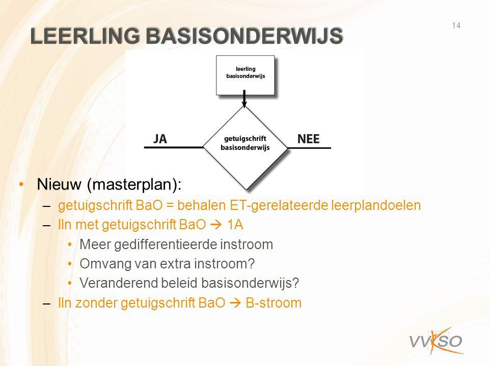 LEERLING BASISONDERWIJS Nieuw (masterplan): –getuigschrift BaO = behalen ET-gerelateerde leerplandoelen –lln met getuigschrift BaO  1A Meer gedifferentieerde instroom Omvang van extra instroom.