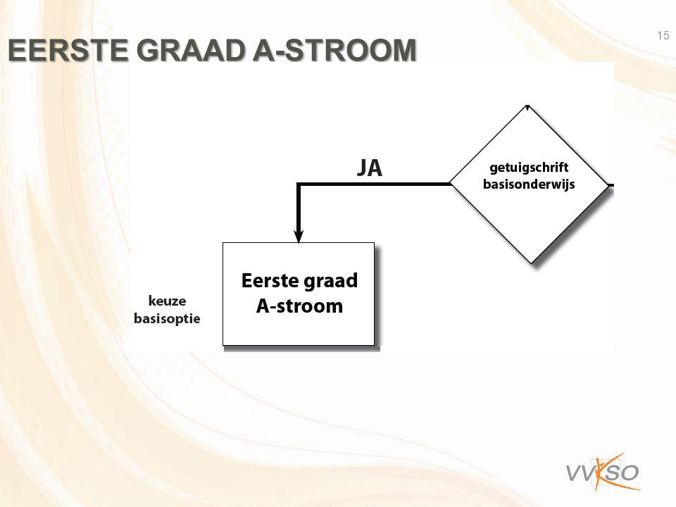 EERSTE GRAAD A-STROOM 15
