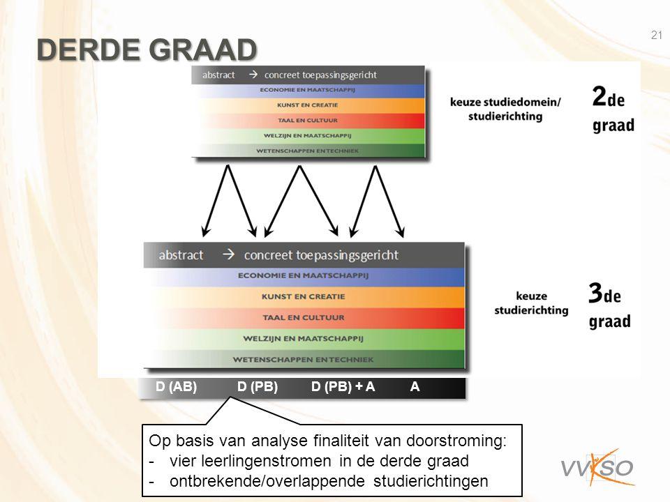 D (AB) D (PB) D (PB) + A A 21 DERDE GRAAD Op basis van analyse finaliteit van doorstroming: -vier leerlingenstromen in de derde graad -ontbrekende/overlappende studierichtingen