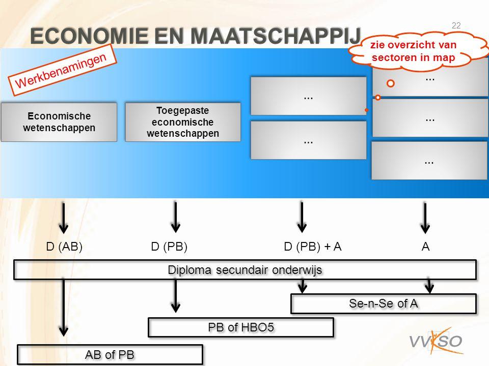 ECONOMIE EN MAATSCHAPPIJ 22 Economische wetenschappen Toegepaste economische wetenschappen … … … … … … … … … … D (AB) D (PB) D (PB) + A A Diploma secundair onderwijs Se-n-Se of A PB of HBO5 AB of PB Werkbenamingen zie overzicht van sectoren in map