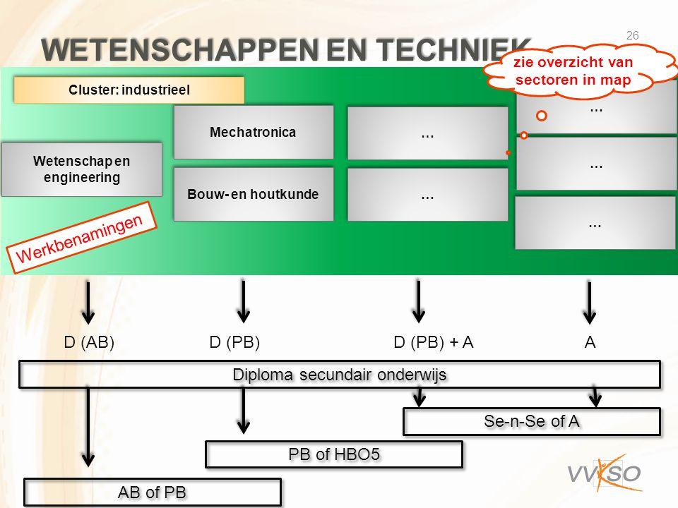 WETENSCHAPPEN EN TECHNIEK 26 Wetenschap en engineering Mechatronica … … … … … … … … … … D (AB) D (PB) D (PB) + A A Diploma secundair onderwijs Se-n-Se of A PB of HBO5 AB of PB Cluster: industrieel Bouw- en houtkunde Werkbenamingen zie overzicht van sectoren in map