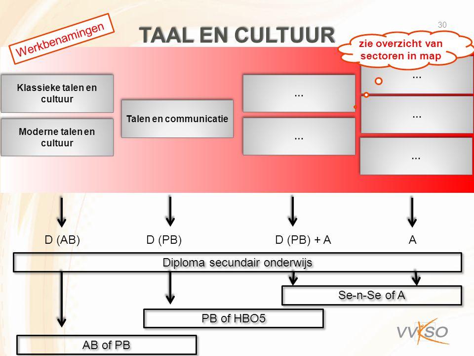 TAAL EN CULTUUR 30 Moderne talen en cultuur Talen en communicatie … … … … … … … … … … D (AB) D (PB) D (PB) + A A Diploma secundair onderwijs Se-n-Se of A PB of HBO5 AB of PB Klassieke talen en cultuur Werkbenamingen zie overzicht van sectoren in map