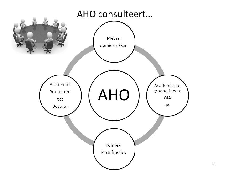 AHO consulteert… 14 AHO Media: opiniestukken Academische groeperingen: OiA JA Politiek: Partijfracties Academici: Studenten tot Bestuur
