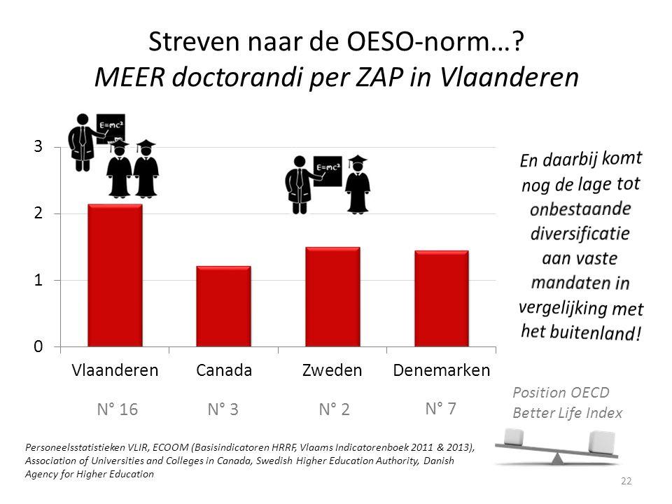 Streven naar de OESO-norm…? MEER doctorandi per ZAP in Vlaanderen 22 Position OECD Better Life Index N° 16N° 3N° 2 N° 7 Personeelsstatistieken VLIR, E