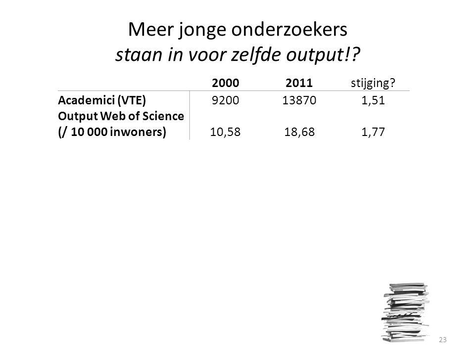 Meer jonge onderzoekers staan in voor zelfde output!.
