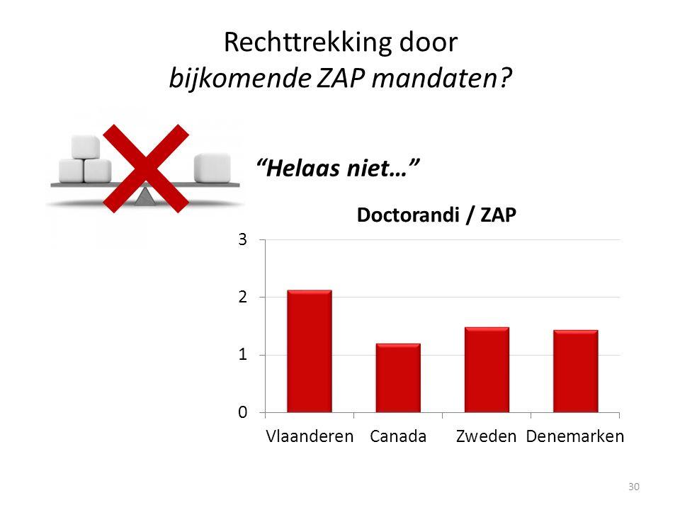 30 Helaas niet… Rechttrekking door bijkomende ZAP mandaten Doctorandi / ZAP