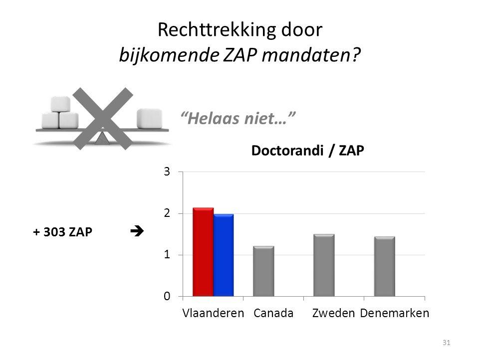 31 Rechttrekking door bijkomende ZAP mandaten + 303 ZAP  Helaas niet…