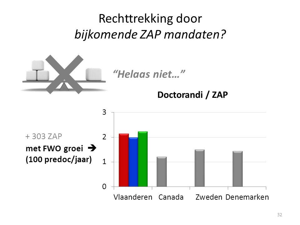 32 Rechttrekking door bijkomende ZAP mandaten.