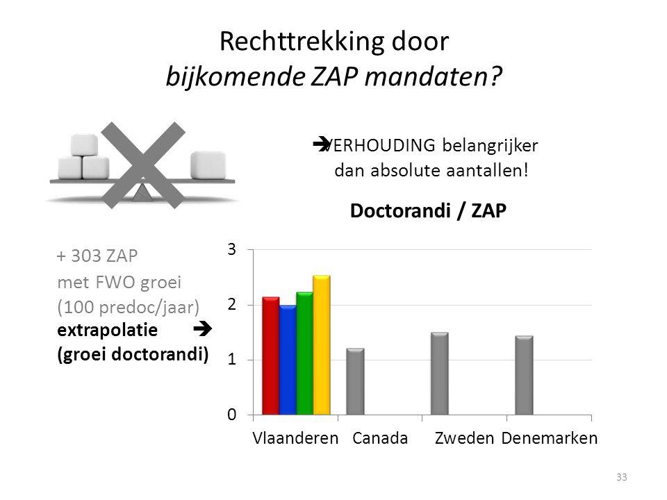33 Rechttrekking door bijkomende ZAP mandaten.