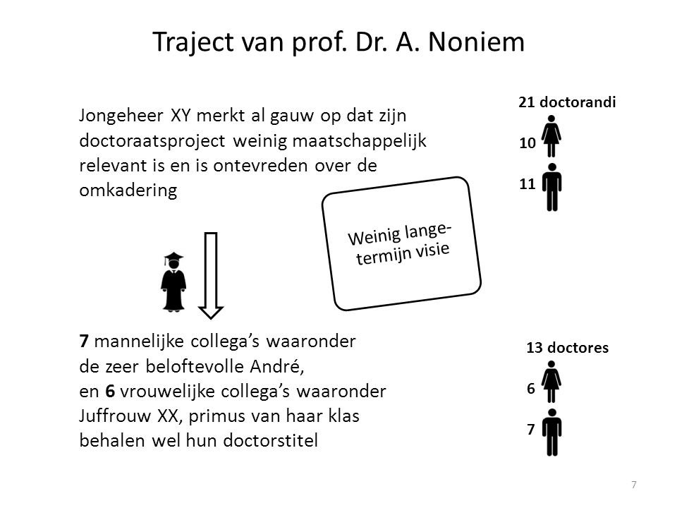 13 doctores 6 7 Traject van prof.Dr. A.