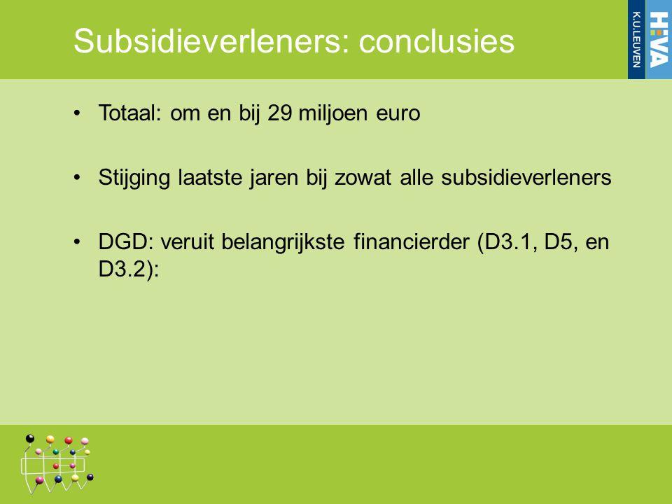 Subsidieverleners: conclusies Totaal: om en bij 29 miljoen euro Stijging laatste jaren bij zowat alle subsidieverleners DGD: veruit belangrijkste financierder (D3.1, D5, en D3.2):