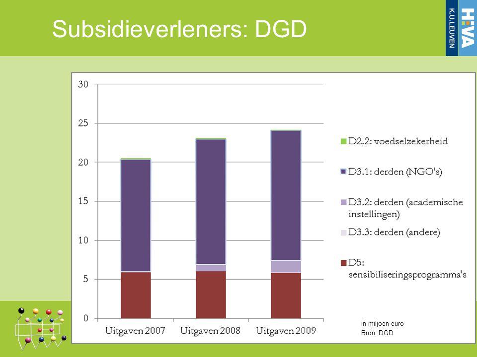 Subsidieverleners: DGD in miljoen euro Bron: DGD