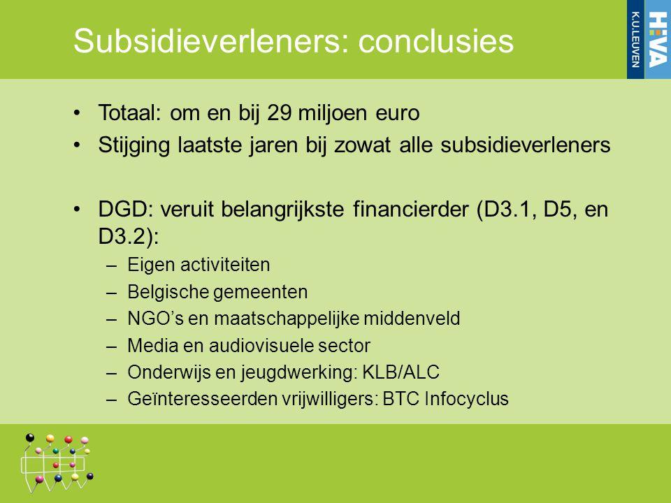Subsidieverleners: conclusies Totaal: om en bij 29 miljoen euro Stijging laatste jaren bij zowat alle subsidieverleners DGD: veruit belangrijkste financierder (D3.1, D5, en D3.2): –Eigen activiteiten –Belgische gemeenten –NGO's en maatschappelijke middenveld –Media en audiovisuele sector –Onderwijs en jeugdwerking: KLB/ALC –Geïnteresseerden vrijwilligers: BTC Infocyclus