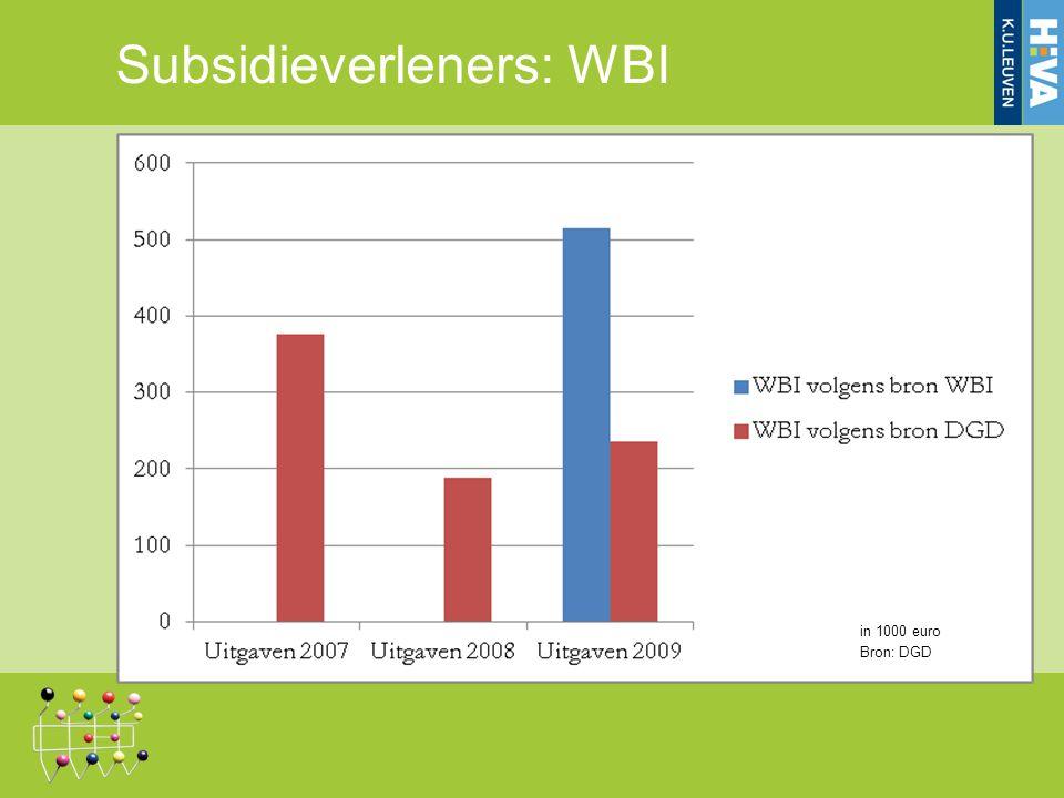 Subsidieverleners: WBI in 1000 euro Bron: DGD