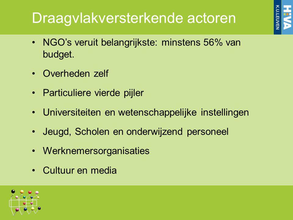 Draagvlakversterkende actoren NGO's veruit belangrijkste: minstens 56% van budget.